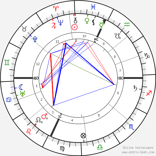 Florenz Ziegfeld tema natale, oroscopo, Florenz Ziegfeld oroscopi gratuiti, astrologia