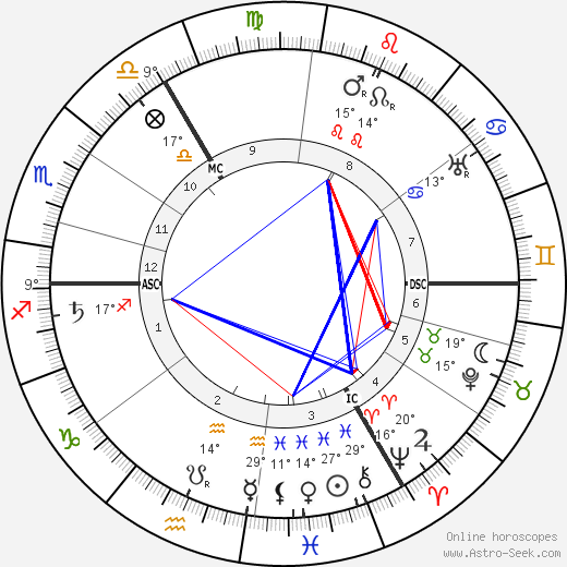 Neville Chamberlain birth chart, biography, wikipedia 2017, 2018