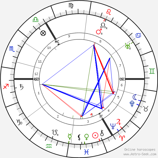 Neville Chamberlain tema natale, oroscopo, Neville Chamberlain oroscopi gratuiti, astrologia
