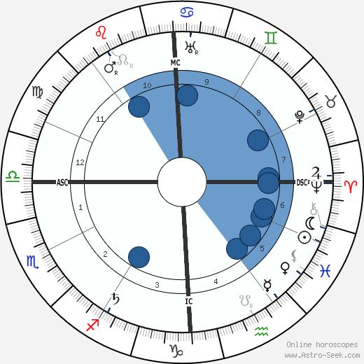 Ramón Menéndez Pidal wikipedia, horoscope, astrology, instagram