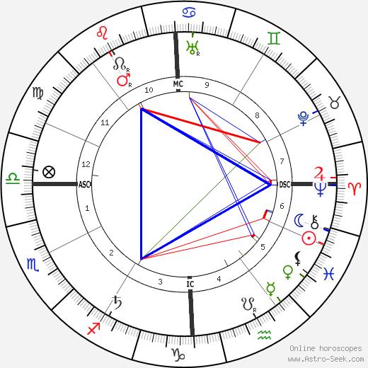 Ramón Menéndez Pidal tema natale, oroscopo, Ramón Menéndez Pidal oroscopi gratuiti, astrologia