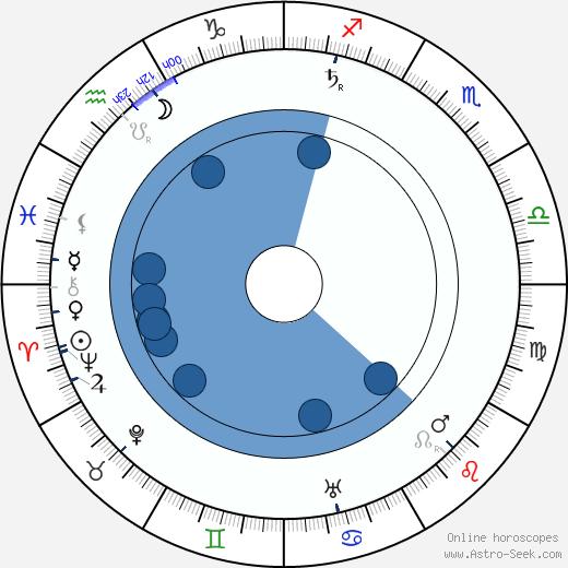 Arthur Donaldson wikipedia, horoscope, astrology, instagram