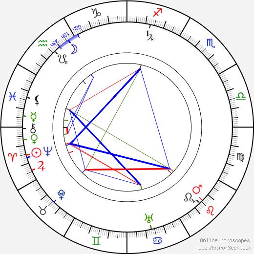 Arthur Donaldson birth chart, Arthur Donaldson astro natal horoscope, astrology