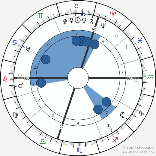 Hans Poelzig wikipedia, horoscope, astrology, instagram