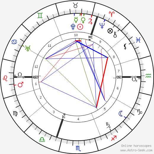 Hans Poelzig astro natal birth chart, Hans Poelzig horoscope, astrology