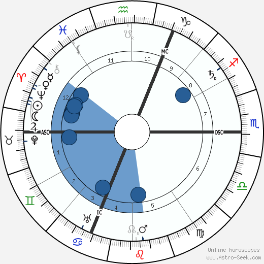 Henri Desire Landru wikipedia, horoscope, astrology, instagram