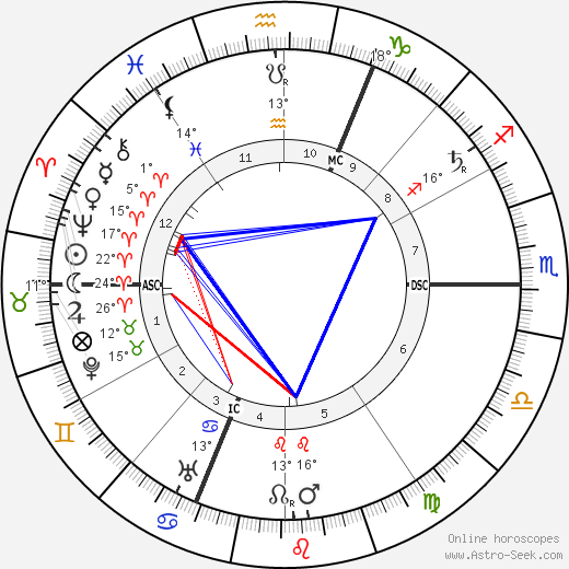 Henri Desire Landru birth chart, biography, wikipedia 2018, 2019