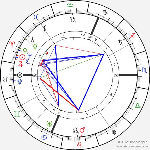 Henri Desire Landru birth chart, Henri Desire Landru astro natal horoscope, astrology