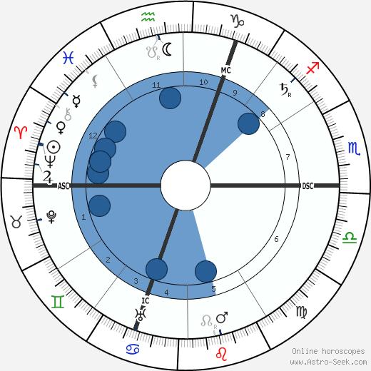 Louis Raemaekers wikipedia, horoscope, astrology, instagram