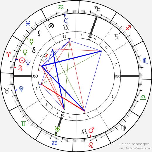 Louis Raemaekers день рождения гороскоп, Louis Raemaekers Натальная карта онлайн