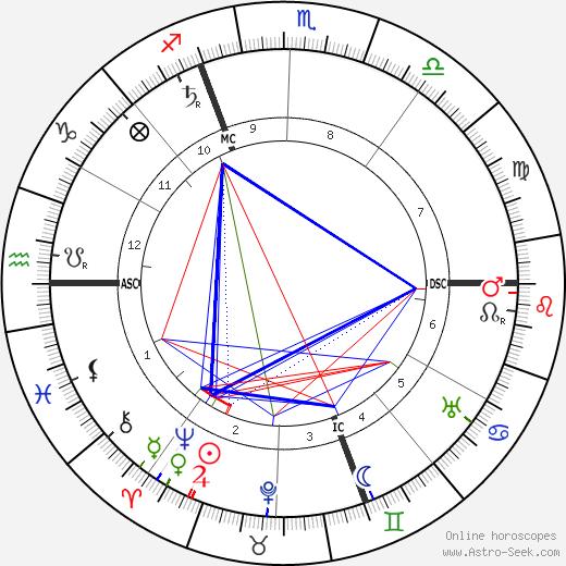 Marguerite Steinheil tema natale, oroscopo, Marguerite Steinheil oroscopi gratuiti, astrologia