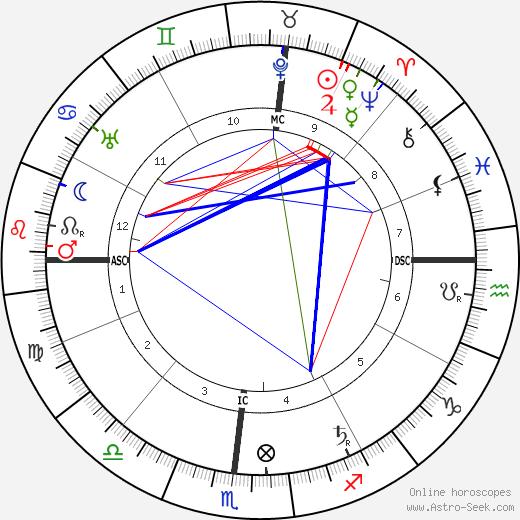 Melville Davisson Post день рождения гороскоп, Melville Davisson Post Натальная карта онлайн
