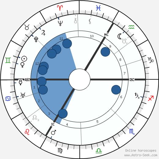 Georges Goyau wikipedia, horoscope, astrology, instagram