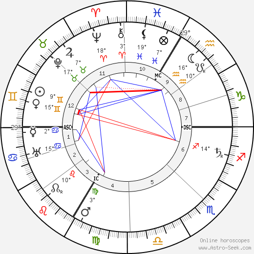 Georges Goyau birth chart, biography, wikipedia 2019, 2020