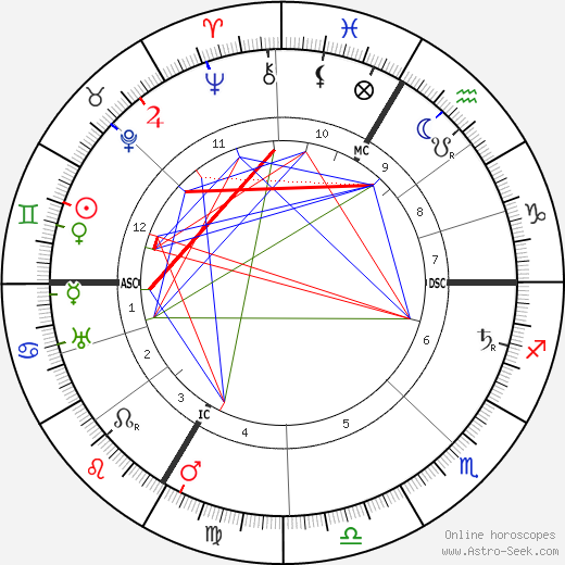 Georges Goyau birth chart, Georges Goyau astro natal horoscope, astrology
