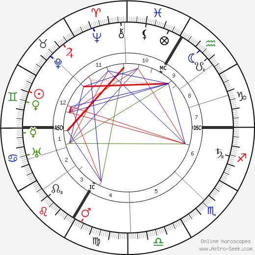 Georges Goyau день рождения гороскоп, Georges Goyau Натальная карта онлайн