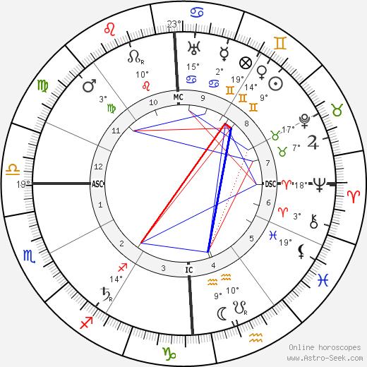 Giulio Douhet birth chart, biography, wikipedia 2019, 2020