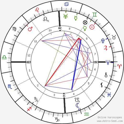 Giulio Douhet birth chart, Giulio Douhet astro natal horoscope, astrology