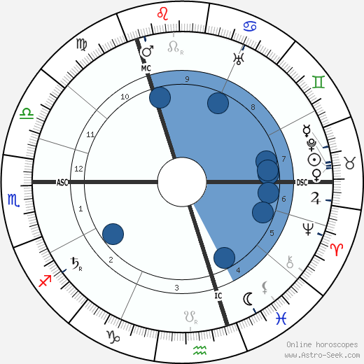 Hans Pfitzner wikipedia, horoscope, astrology, instagram