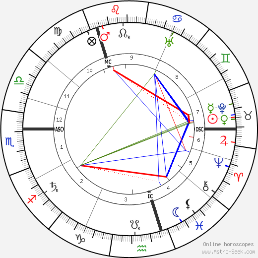 Hans Pfitzner tema natale, oroscopo, Hans Pfitzner oroscopi gratuiti, astrologia