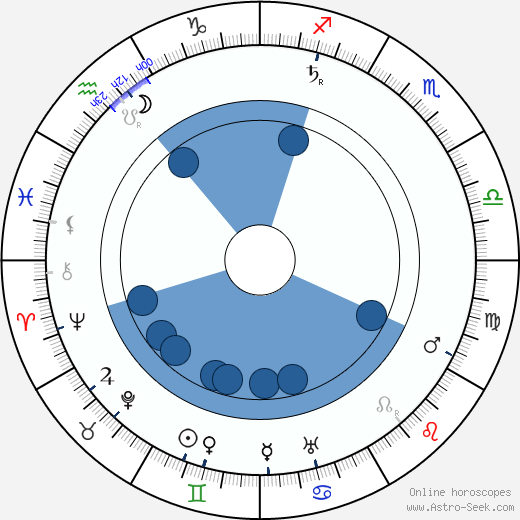Pasi Jääskeläinen horoscope, astrology, sign, zodiac, date of birth, instagram
