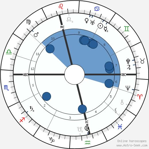 Emma Goldman wikipedia, horoscope, astrology, instagram