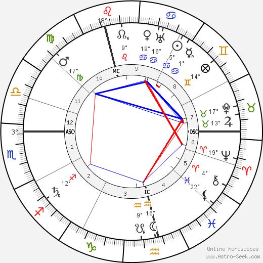 Emma Goldman birth chart, biography, wikipedia 2018, 2019