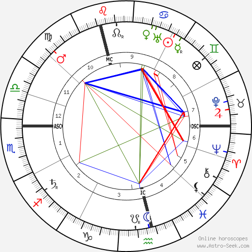 Emma Goldman Birth Chart Horoscope, Date of Birth, Astro