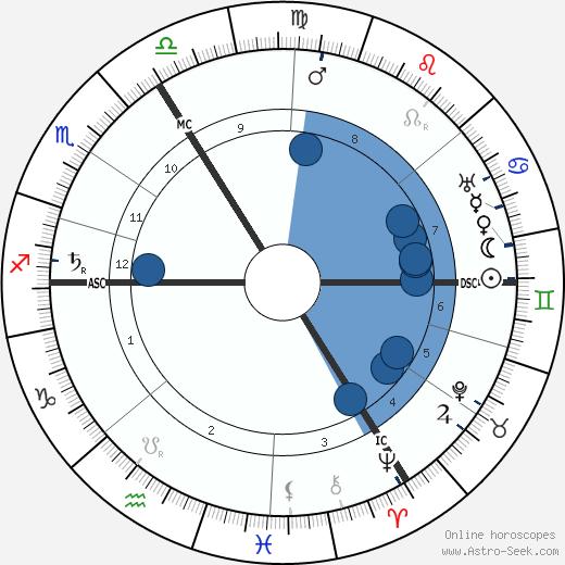 Gustave Vanzype wikipedia, horoscope, astrology, instagram