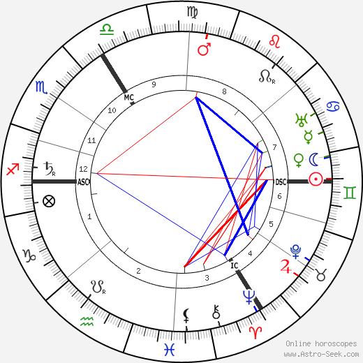 Gustave Vanzype tema natale, oroscopo, Gustave Vanzype oroscopi gratuiti, astrologia