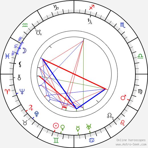 Henry Woodruff birth chart, Henry Woodruff astro natal horoscope, astrology