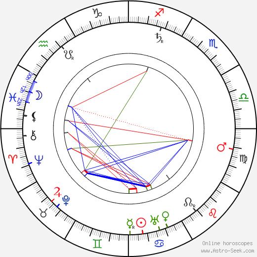 Josef Rössler-Ořovský tema natale, oroscopo, Josef Rössler-Ořovský oroscopi gratuiti, astrologia