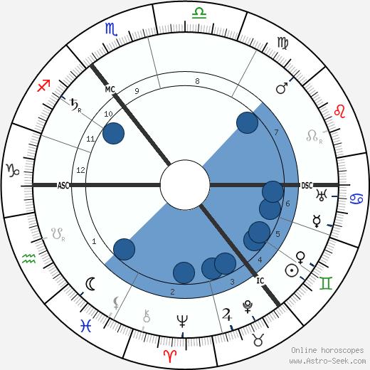 Lev Lvovich Tolstoy wikipedia, horoscope, astrology, instagram