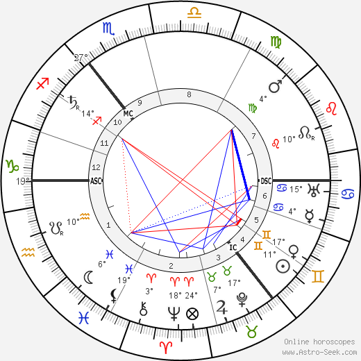 Lev Lvovich Tolstoy birth chart, biography, wikipedia 2018, 2019