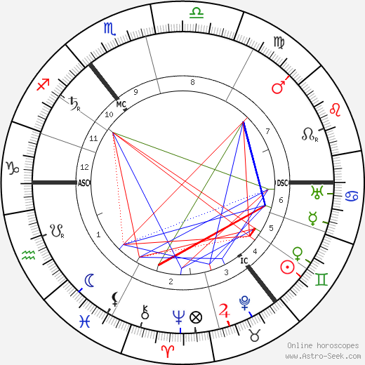 Lev Lvovich Tolstoy astro natal birth chart, Lev Lvovich Tolstoy horoscope, astrology