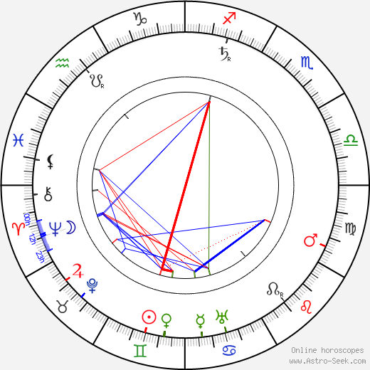 Lewin Fitzhamon день рождения гороскоп, Lewin Fitzhamon Натальная карта онлайн