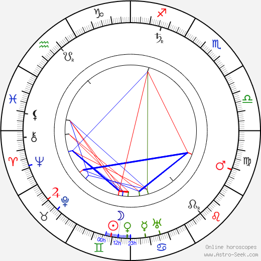 Paul Schultze-Naumburg tema natale, oroscopo, Paul Schultze-Naumburg oroscopi gratuiti, astrologia