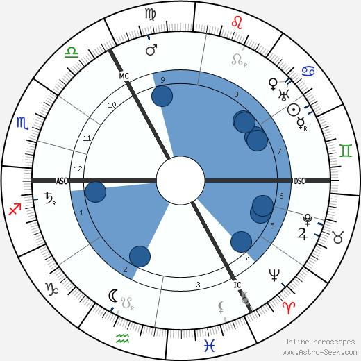 Reverend G. Vale Owen wikipedia, horoscope, astrology, instagram