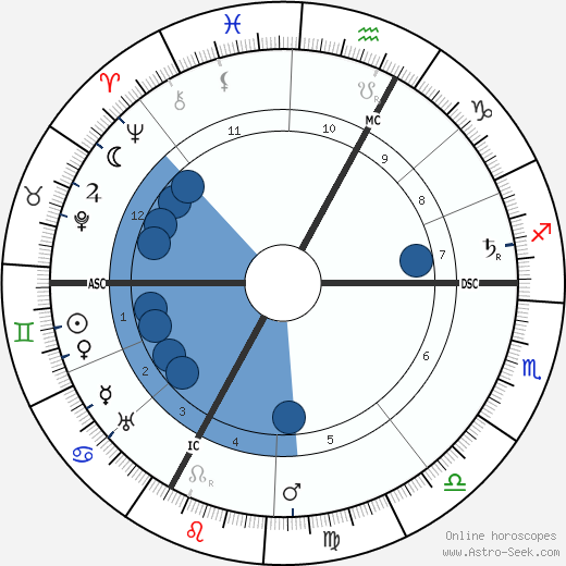 Siegfried Wagner horoscope, astrology, sign, zodiac, date of birth, instagram