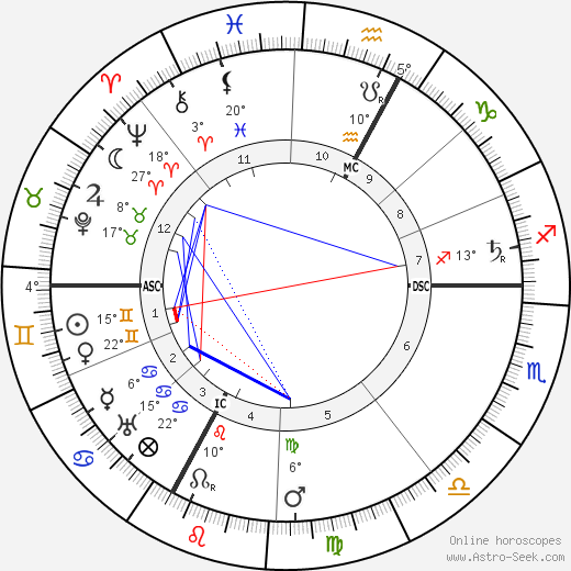 Siegfried Wagner birth chart, biography, wikipedia 2019, 2020