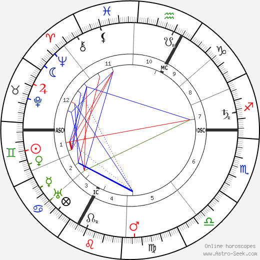 Siegfried Wagner astro natal birth chart, Siegfried Wagner horoscope, astrology