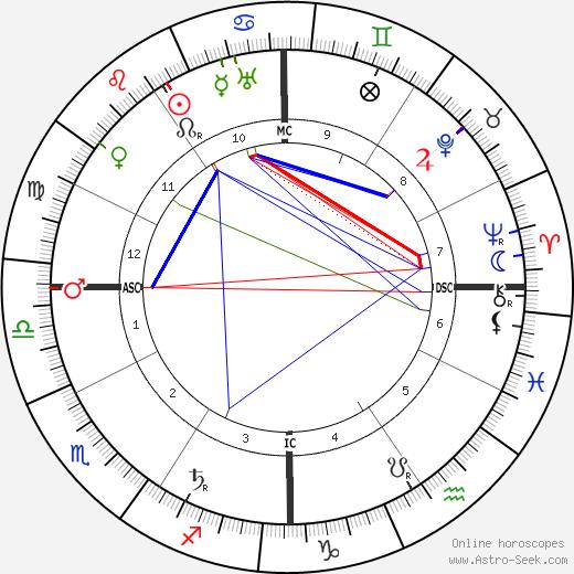 Booth Tarkington tema natale, oroscopo, Booth Tarkington oroscopi gratuiti, astrologia