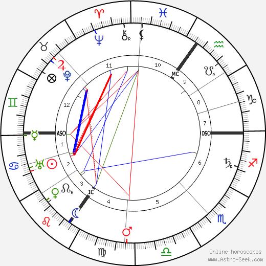 Conrad Noel день рождения гороскоп, Conrad Noel Натальная карта онлайн