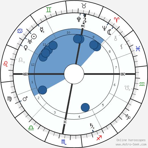 Liane de Pougy wikipedia, horoscope, astrology, instagram