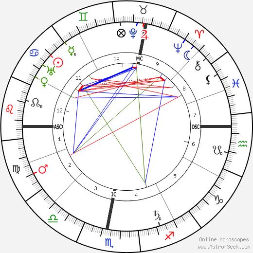 Liane de Pougy tema natale, oroscopo, Liane de Pougy oroscopi gratuiti, astrologia