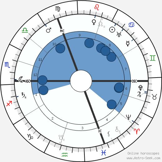 Maria von Linden wikipedia, horoscope, astrology, instagram