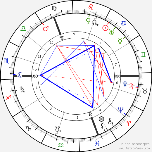 Maria von Linden tema natale, oroscopo, Maria von Linden oroscopi gratuiti, astrologia
