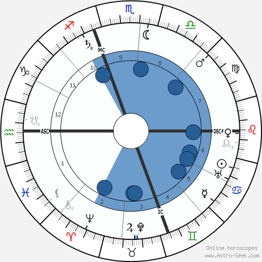 N. G. Winner wikipedia, horoscope, astrology, instagram