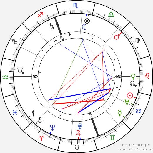 N. G. Winner tema natale, oroscopo, N. G. Winner oroscopi gratuiti, astrologia