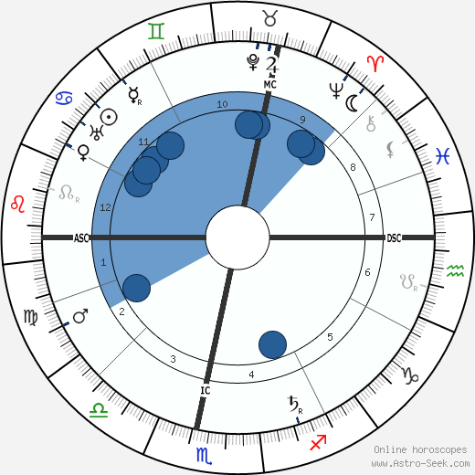 Wilhelm Becker horoscope, astrology, sign, zodiac, date of birth, instagram